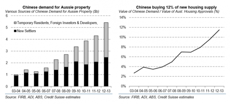 Chinese Demand for Aussie Property