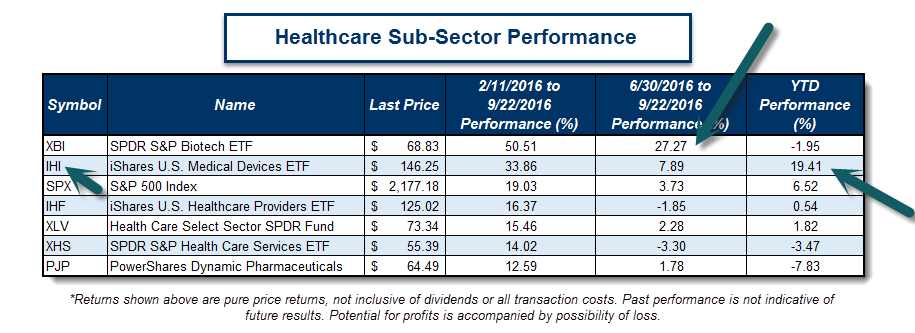 Healthcare Sub-Sector Performance