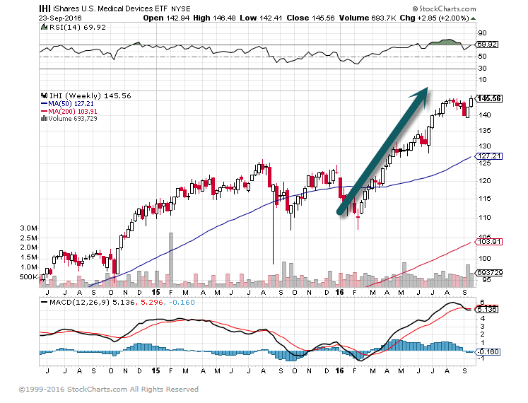 IHI Healthcare Device ETF