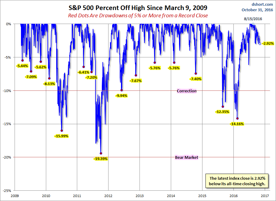 S&P 500 Percent Off High