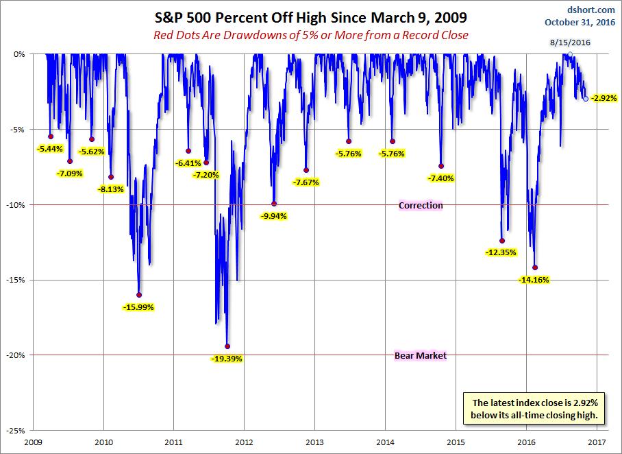 S&P 500 Percent Off High