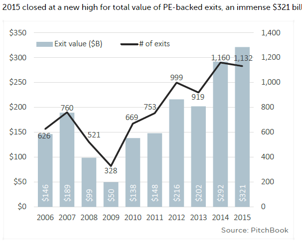 2015 Private Equity
