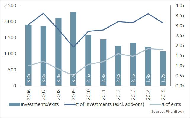 US PE Investment-To-Exit Ratio