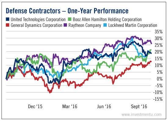 Defense Contractors