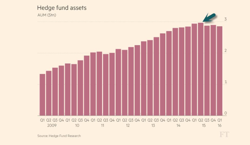 Hedge Fund Assets