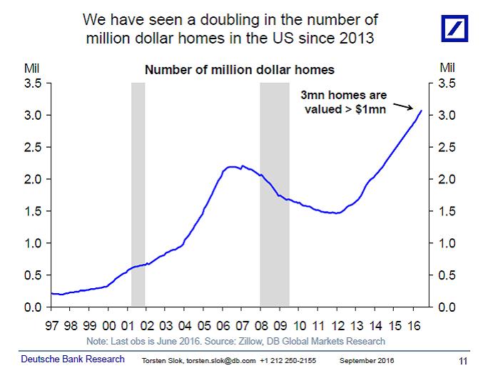 Million Dollar Homes