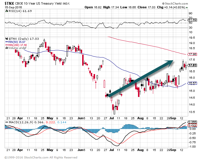 TNX-10yr. Yield Chart.