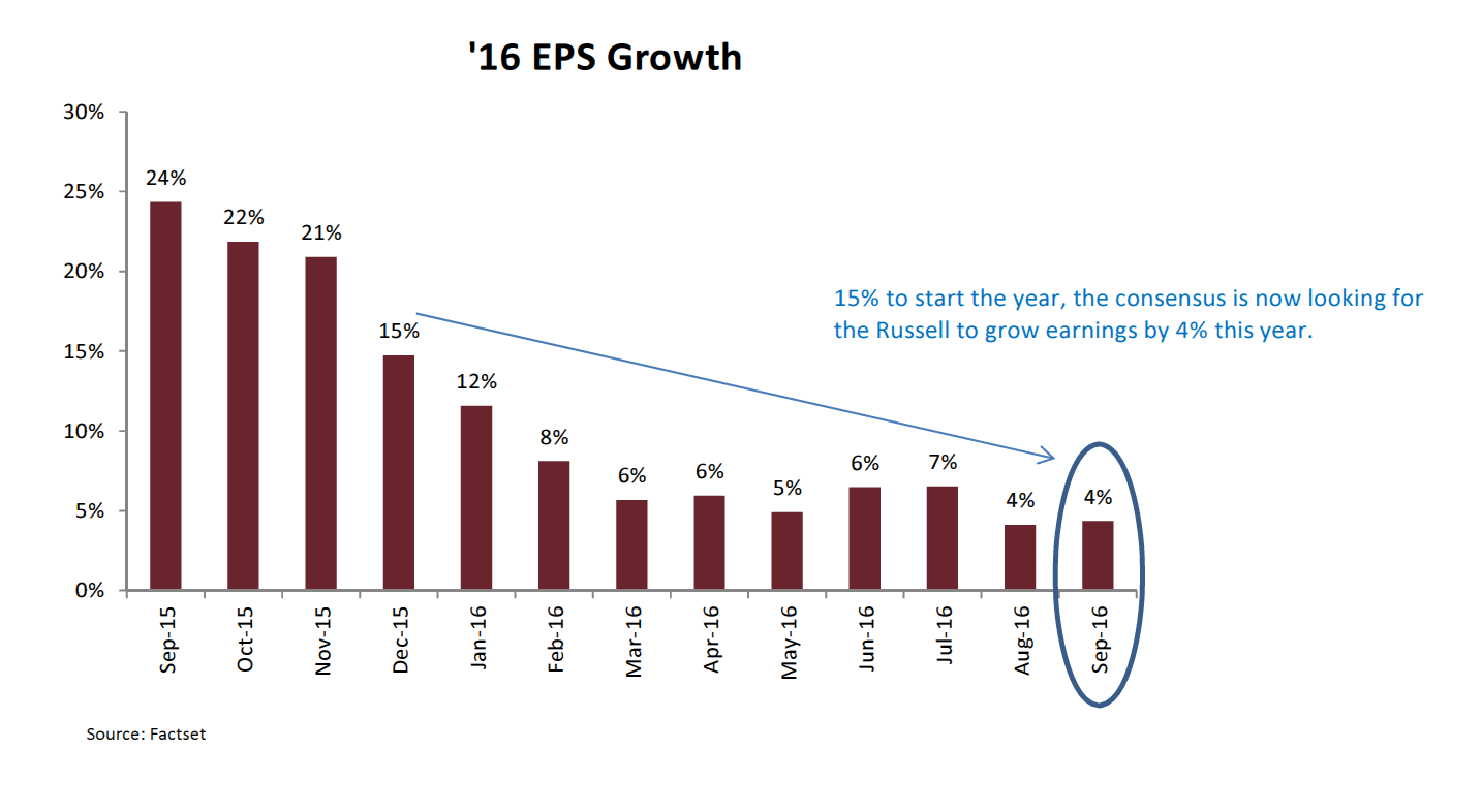 16 EPS Growth