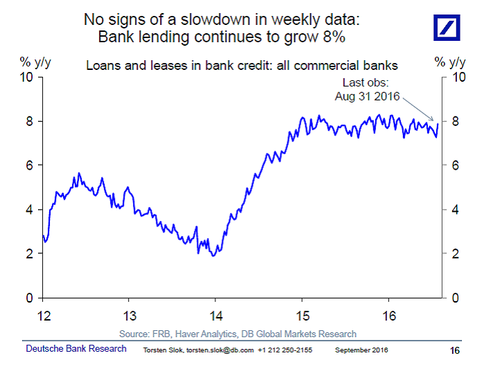 U.S. Bank Lending Growing 8%.