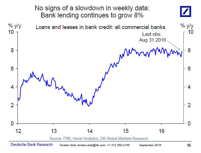 U.S. Bank Lending Growing 8%.