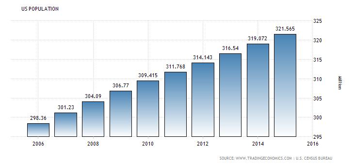 Demographics-Growing Population is Key.