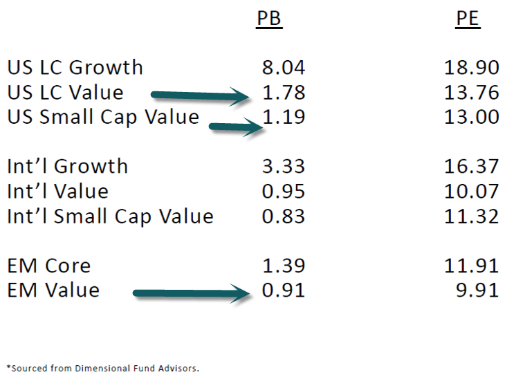 dimensional fund advisors harvard case study