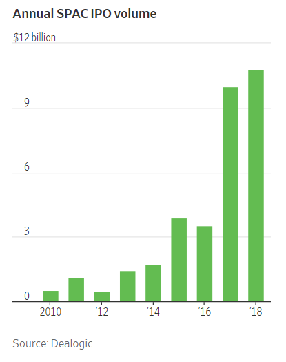 Chart annual ipo activity