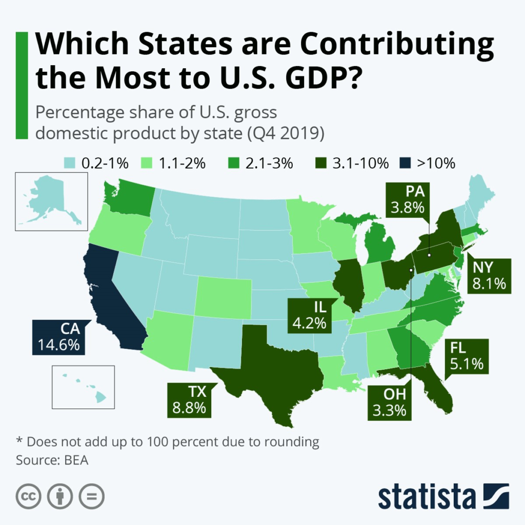 Infographic: Which States are Contributing the Most to U.S. GDP? | Statista