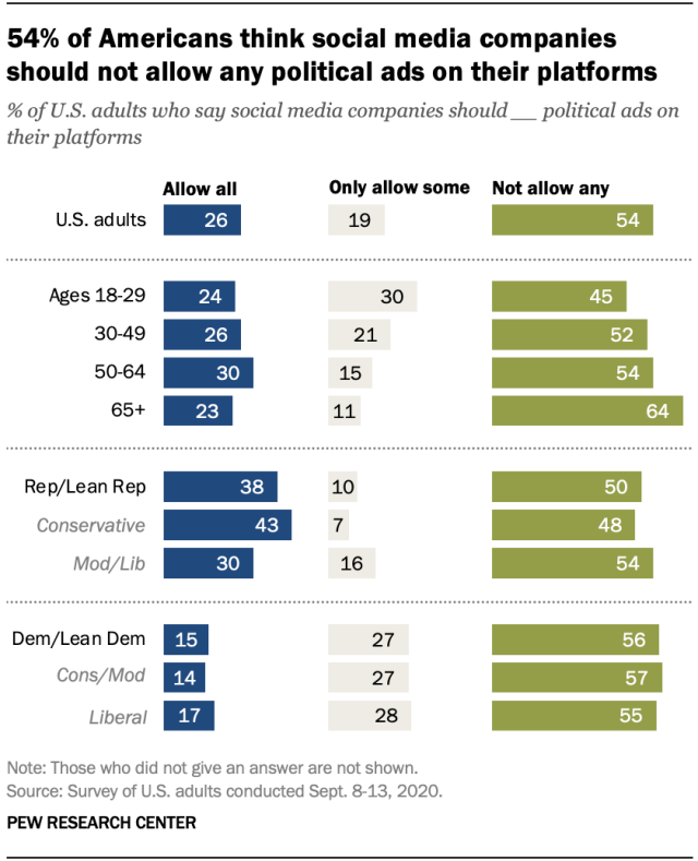 54% of Americans say social media companies should not allow any political ads on their platforms