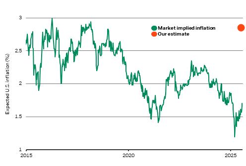 U.S. inflation market pricing vs. our estimate, 2015-2025