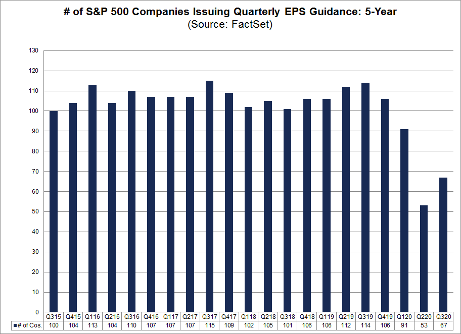 No. of S&P 500 Cos Issuing Quarterly EPS Guidance 5-year