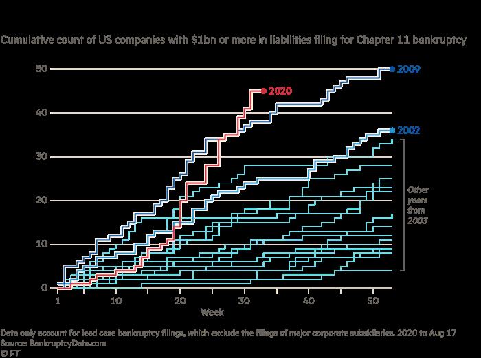 Pandemic triggers wave of billion-dollar US bankruptcies | Financial Times