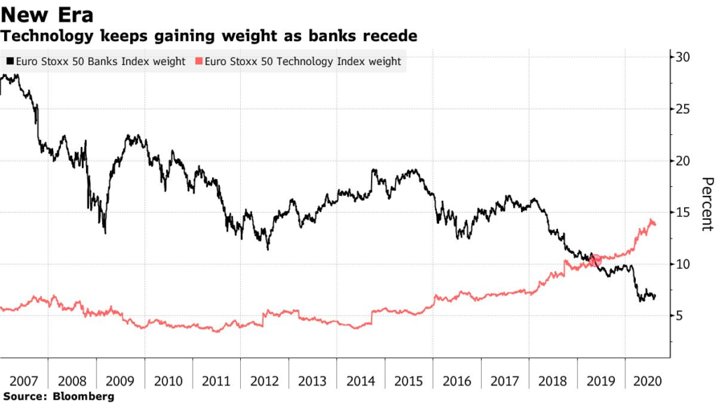 Technology keeps gaining weight as banks recede