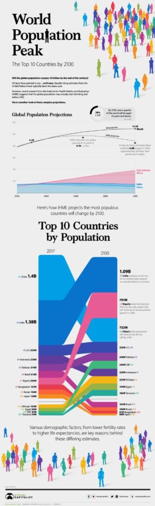 Global Population Estimates 2100