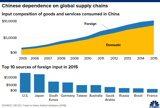 Chart of sources of value added in goods and services consumed in China.