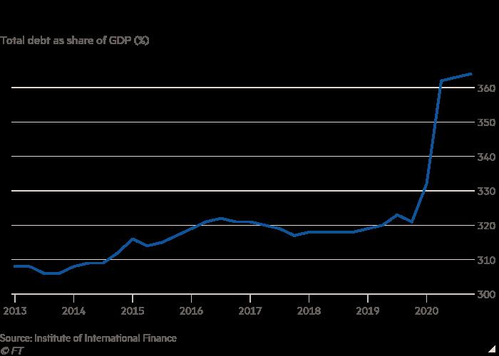 Pandemic fuels global 'debt tsunami' | Financial Times