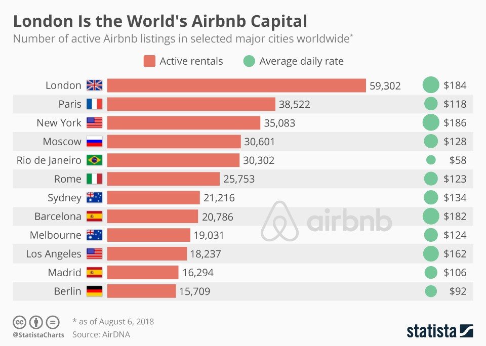 Infographic: London Is the World's Airbnb Capital   Statista