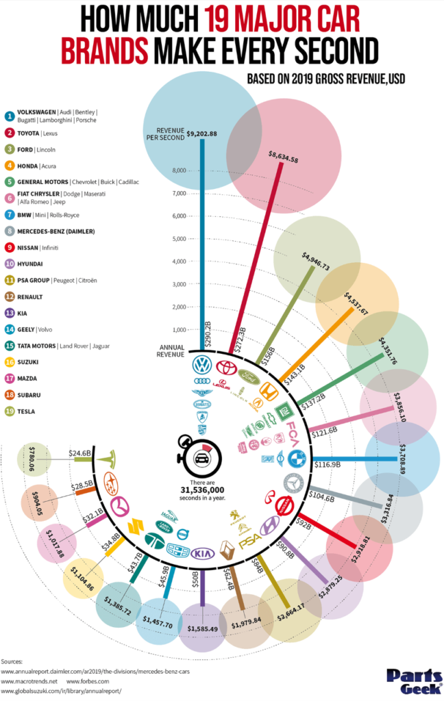 How Much Revenue Automakers Generate Every Second