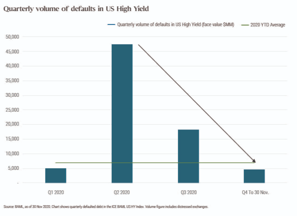 Defaults: good news in the bad news