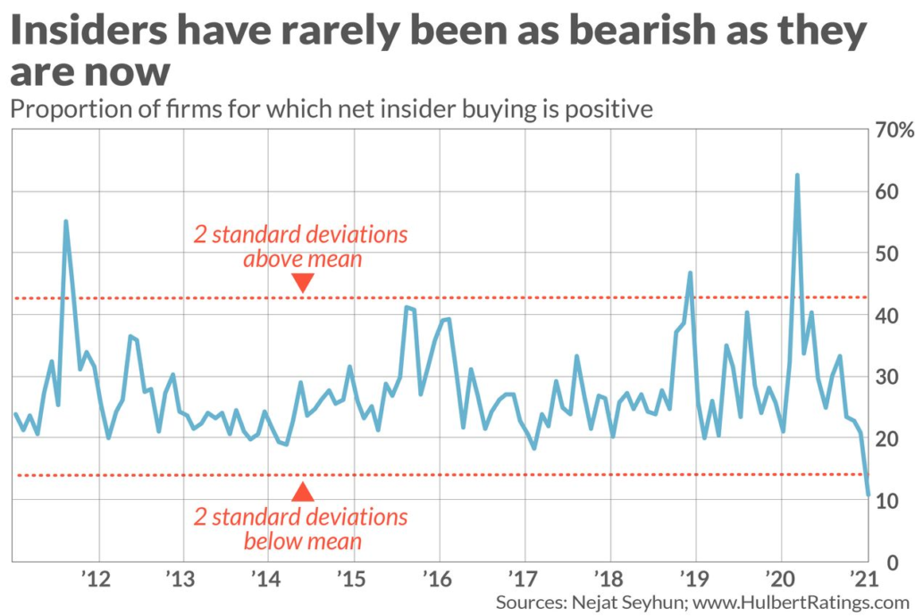 corporate insider buy sell ratio