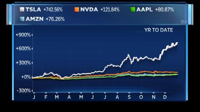 Tesla led tech stocks in 2020