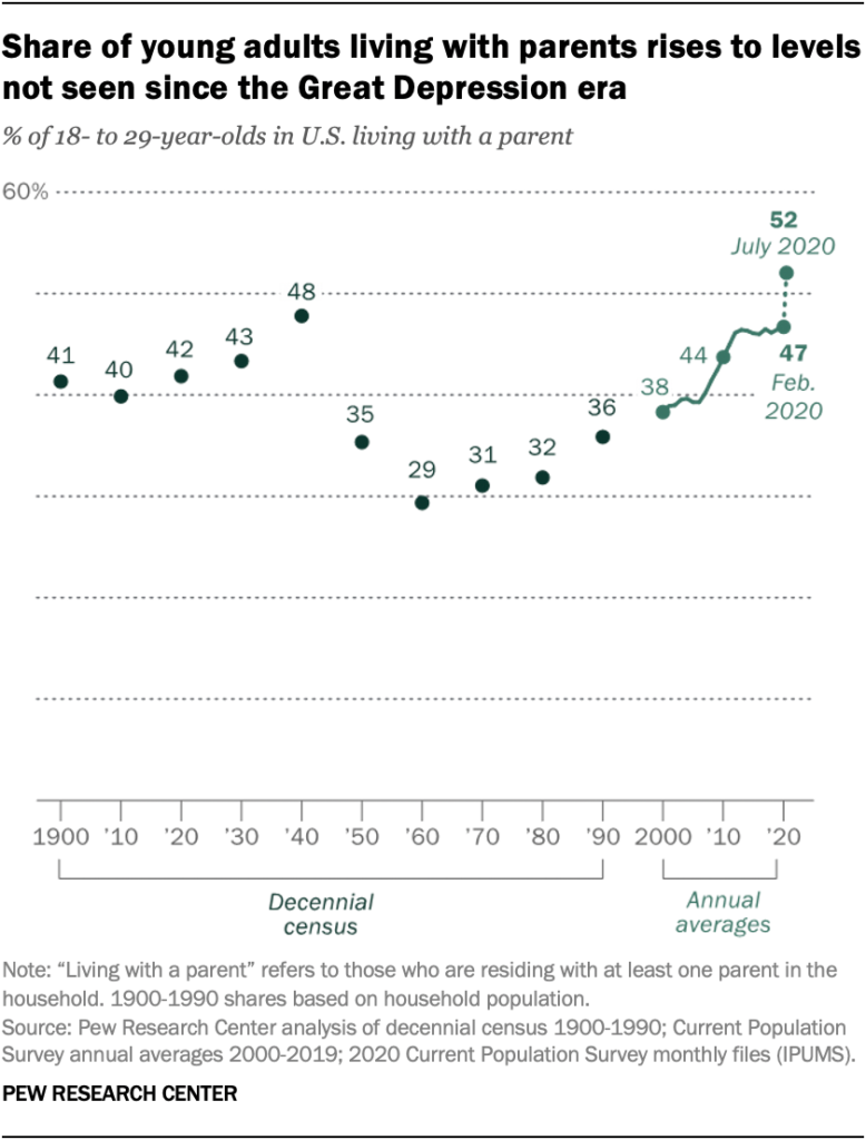 Share of young adults living with parents rises to levels not seen since the Great Depression era