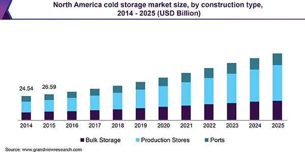 North America cold storage market