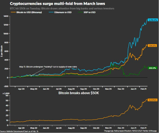 Image result for bitcoin transactions per day 2021