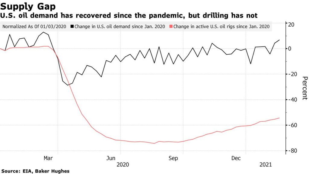 U.S. oil demand has recovered since the pandemic, but drilling has not