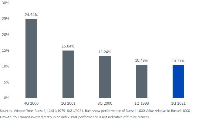 Figure 2_Top Five Value Outperformance