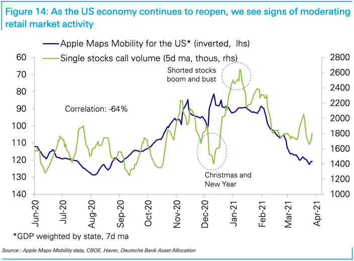 Single-stock options activity has declined, a sign to analysts at Deutsche Bank that retail enthusiasm in the market has waned in recent weeks. The bank expects this trend to continue as the economy re-opens. (Source: Deutsche Bank)