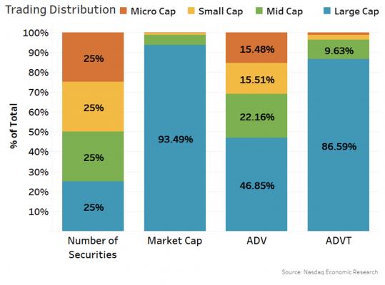 Trading distribution
