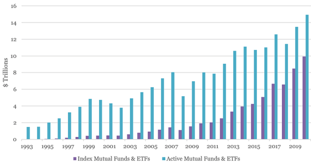 Chart showing Active vs. Index Assets, 1993 to 2020