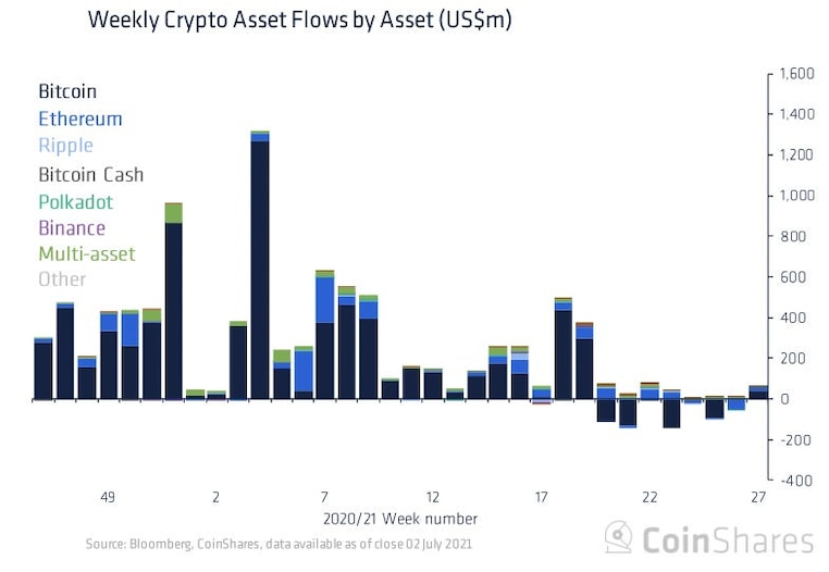 Weekly crypto asset flows