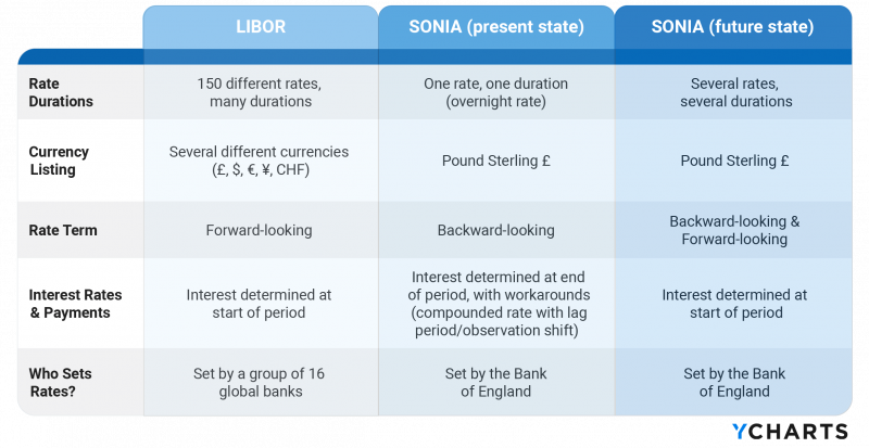 LIBOR vs. SONIA comparison table