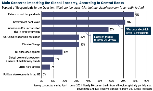 Main concerns impacting the global economy, according to central banks