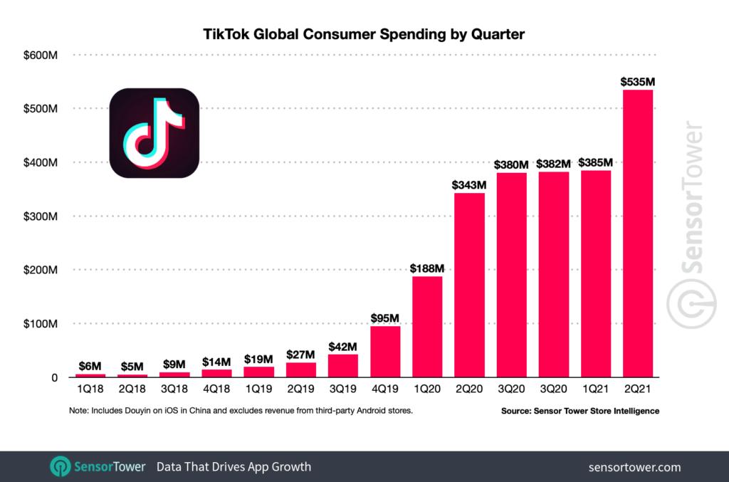 TikTok's quarterly revenue surged 39 percent in Q2 2021 to $534.6 million