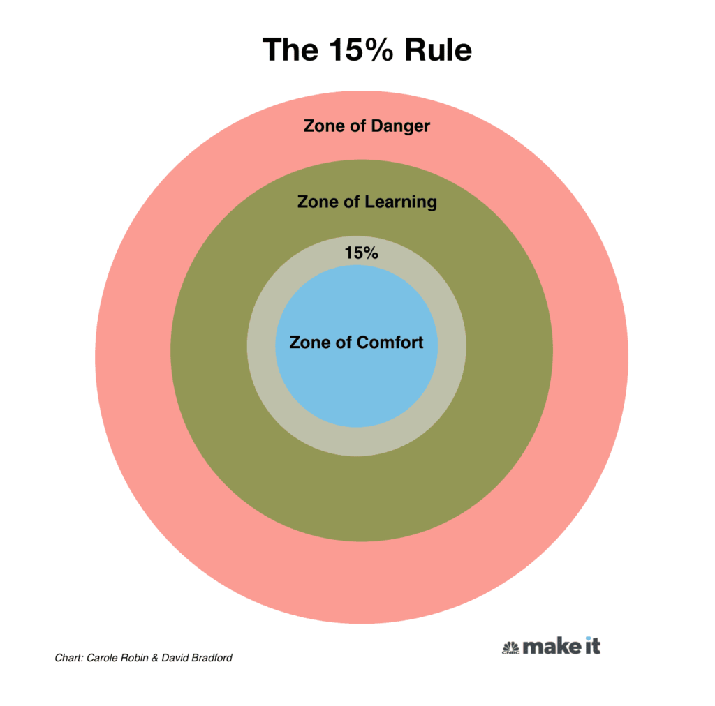 The 15% Rule