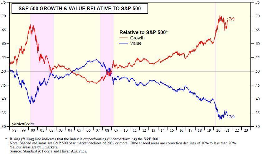 chart, line chart