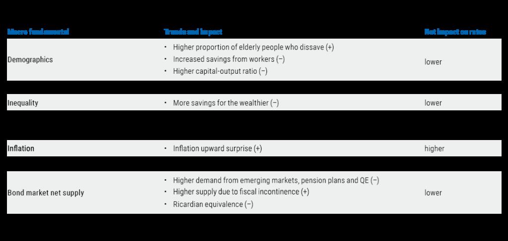 Fundamentals of fixed income